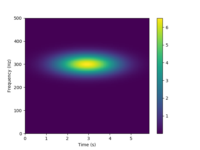 Spectrogram — ketos 1 0 9 documentation